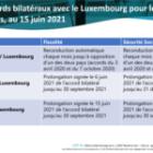 Le point au 30 juin 2021 sur les situations fiscales et sécurité sociale des télétravailleurs frontaliers