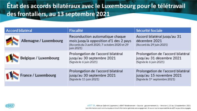Le point au 13 septembre 2021 sur les situations fiscales et sécurité sociale des télétravailleurs frontaliers